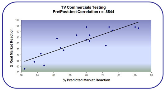 Pre-Post Test Correlation Graph